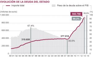 Evolución deuda del estado