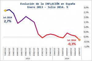 Grafico-Deflacion-Espana