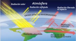 efectoinvernaderoes