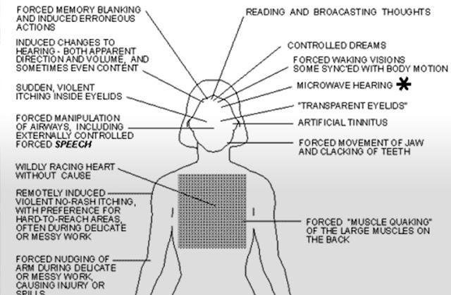 Tecnologías y armas de control mental