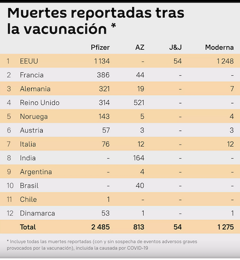 Muertes causadas por las vacunas contra la Covid