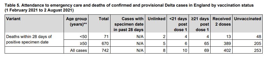 Desde febrero han fallecido por la variante delta en el Reino Unido, más personas vacunadas que sin vacunar
